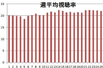 半分青いグラフ25週