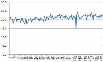 半分青いグラフ152話