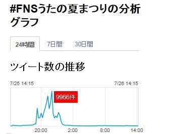 高嶺の花3話グラフ4