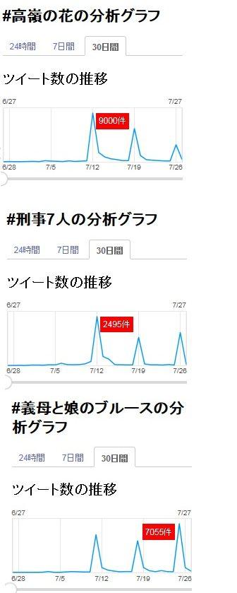 高嶺の花3話の3つのグラフ