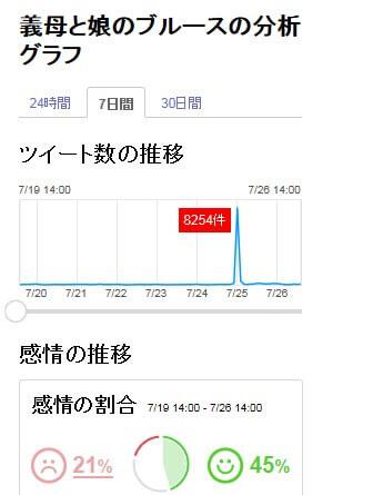 高嶺の花3話グラフ2
