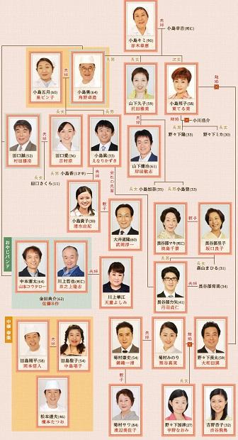 相関図│TBSテレビ:橋田壽賀子ドラマ『渡る世間 …