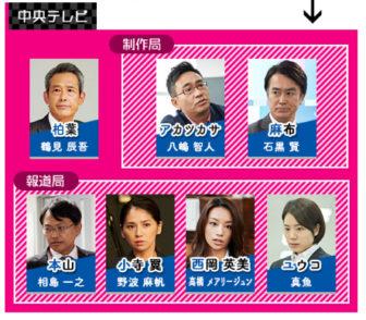 新しい王様相関図(中央テレビ)