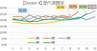 ドクターX歴代視聴率