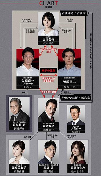 ryu_chart
