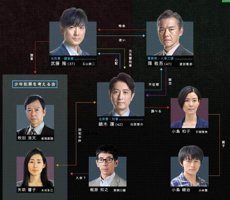 【犯罪症候群Season2】相関図