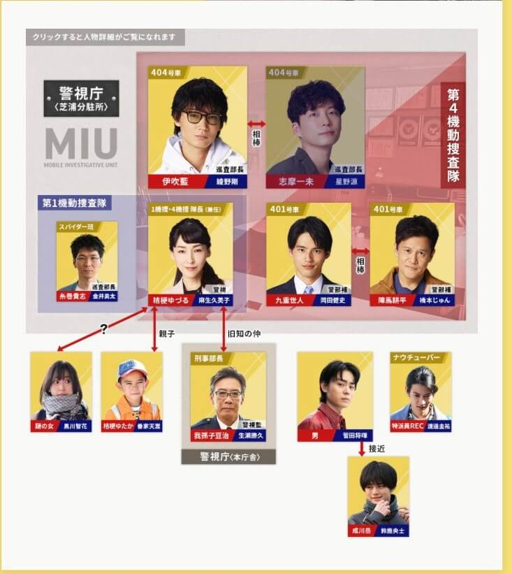 【MIU404】相関図