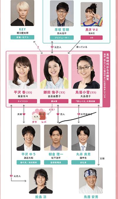 【東京タラレバ娘2020】相関図