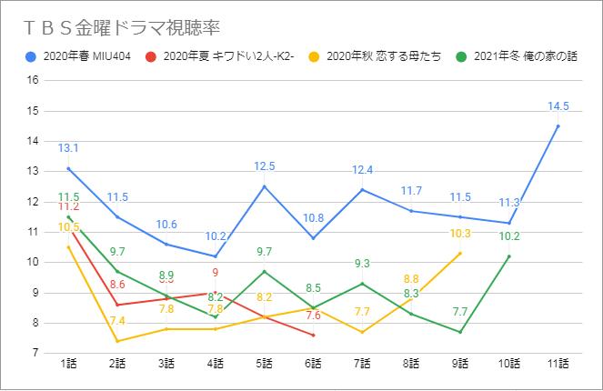 金曜ドラマ視聴率