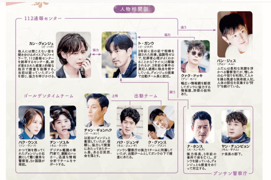 「ボイス2」韓国版相関図
